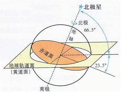 黄道是地球公转轨道面与天球的交线